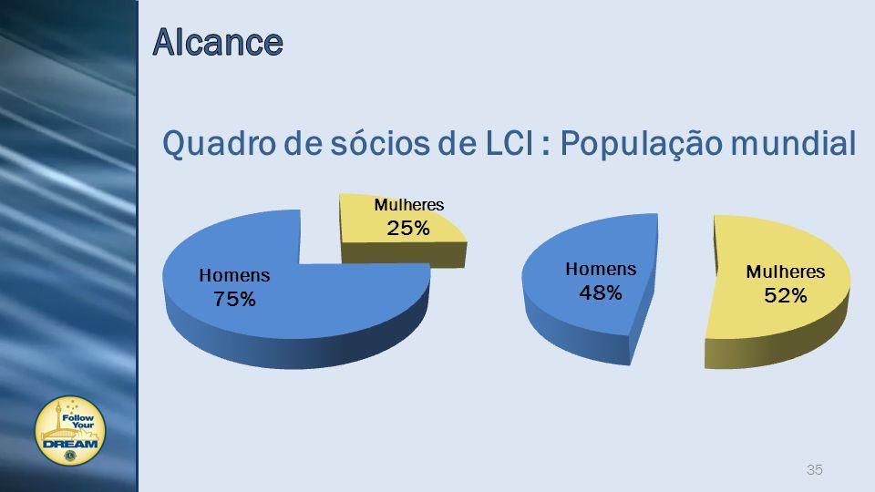 35 Quadro de sócios de LCI : População mundial