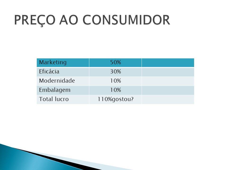 Marketing50% Eficácia30% Modernidade10% Embalagem10% Total lucro110%gostou?