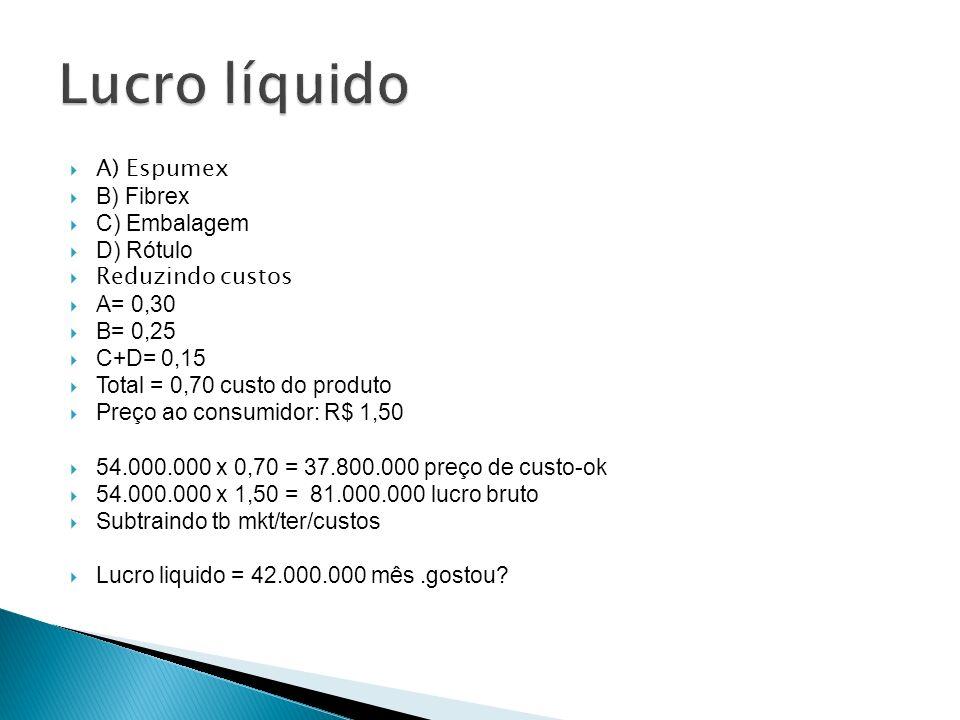 A) Espumex B) Fibrex C) Embalagem D) Rótulo Reduzindo custos A= 0,30 B= 0,25 C+D= 0,15 Total = 0,70 custo do produto Preço ao consumidor: R$ 1,50 54.0