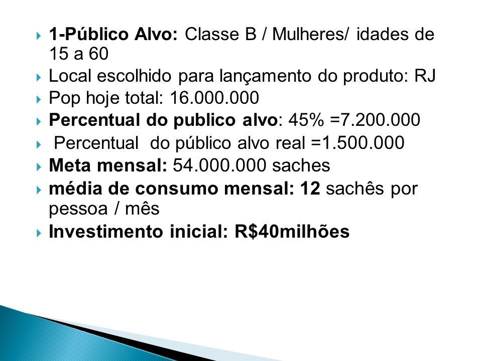 1-Público Alvo: Classe B / Mulheres/ idades de 15 a 60 Local escolhido para lançamento do produto: RJ Pop hoje total: 16.000.000 Percentual do publico