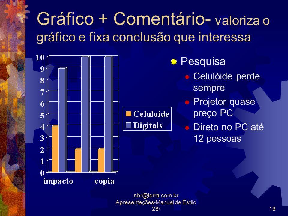 nbr@terra.com.br Apresentações-Manual de Estilo 28/19 Gráfico + Comentário- valoriza o gráfico e fixa conclusão que interessa Pesquisa Celulóide perde