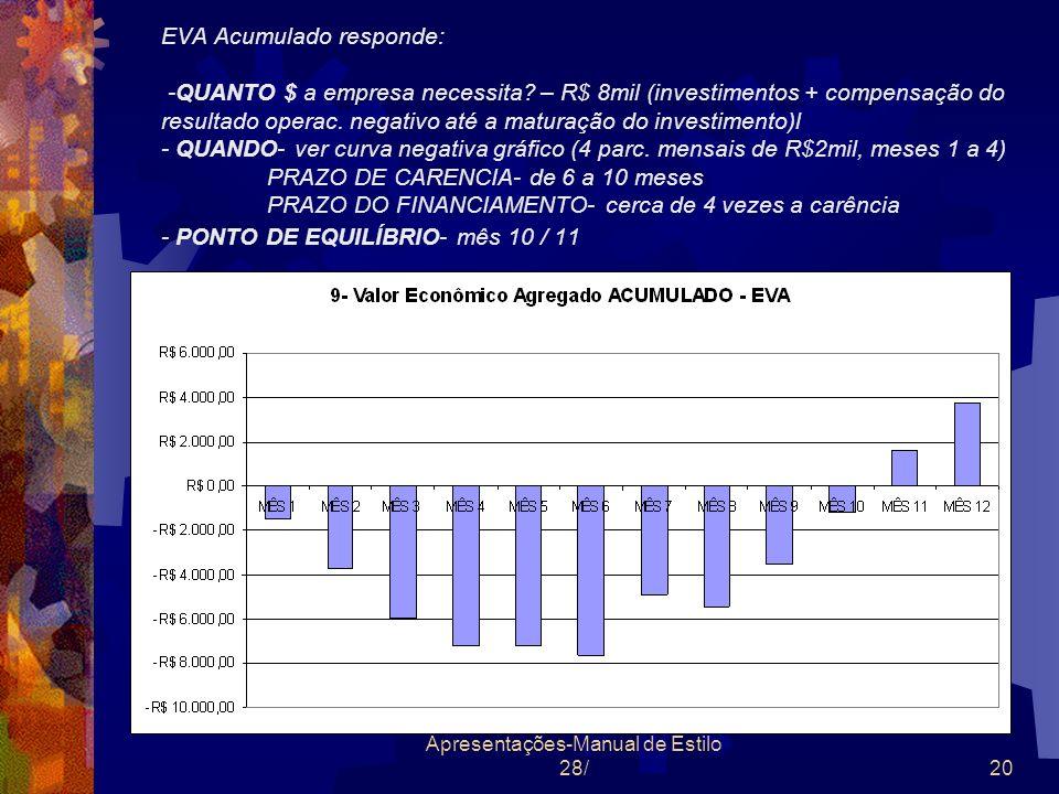 nbr@terra.com.br Apresentações-Manual de Estilo 28/20 EVA Acumulado responde: -QUANTO $ a empresa necessita? – R$ 8mil (investimentos + compensação do