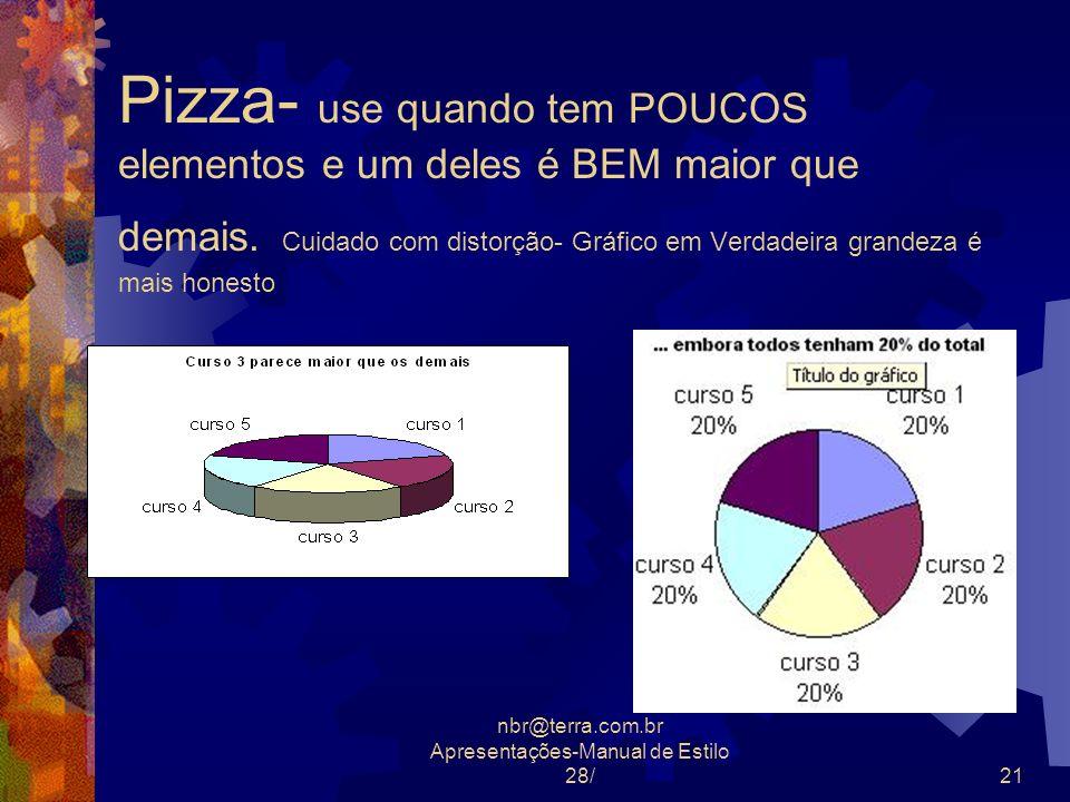 nbr@terra.com.br Apresentações-Manual de Estilo 28/21 Pizza- use quando tem POUCOS elementos e um deles é BEM maior que demais. Cuidado com distorção-