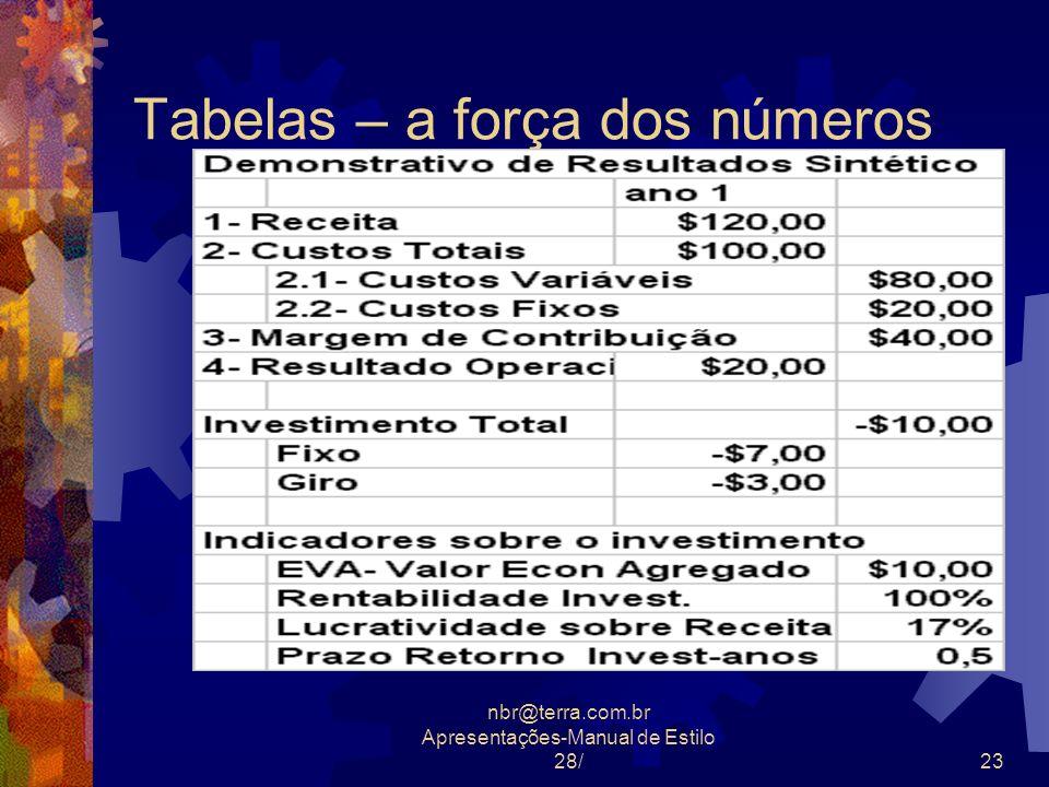 nbr@terra.com.br Apresentações-Manual de Estilo 28/23 Tabelas – a força dos números