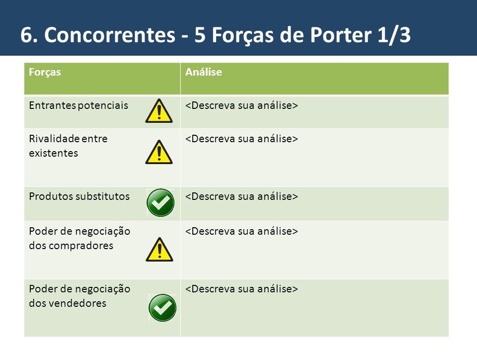 6. Concorrentes - 5 Forças de Porter 1/3 ForçasAnálise Entrantes potenciais Rivalidade entre existentes Produtos substitutos Poder de negociação dos c