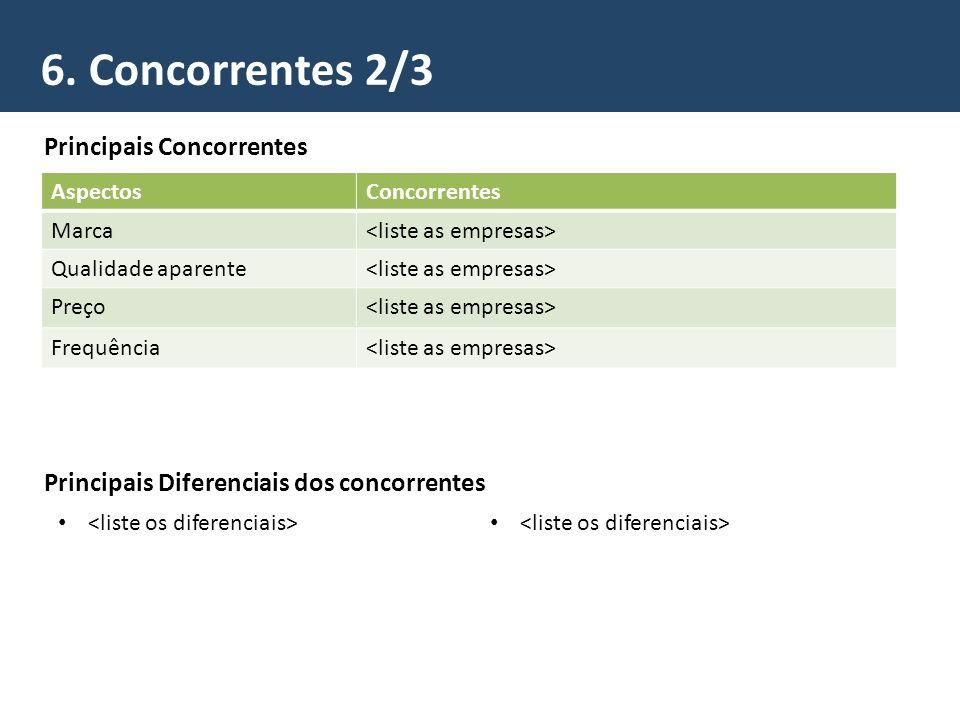 6. Concorrentes 2/3 Principais Concorrentes AspectosConcorrentes Marca Qualidade aparente Preço Frequência Principais Diferenciais dos concorrentes