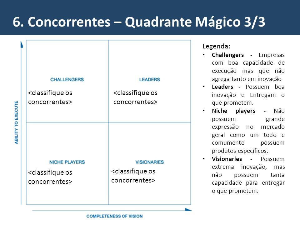 6. Concorrentes – Quadrante Mágico 3/3 Legenda: Challengers - Empresas com boa capacidade de execução mas que não agrega tanto em inovação Leaders - P