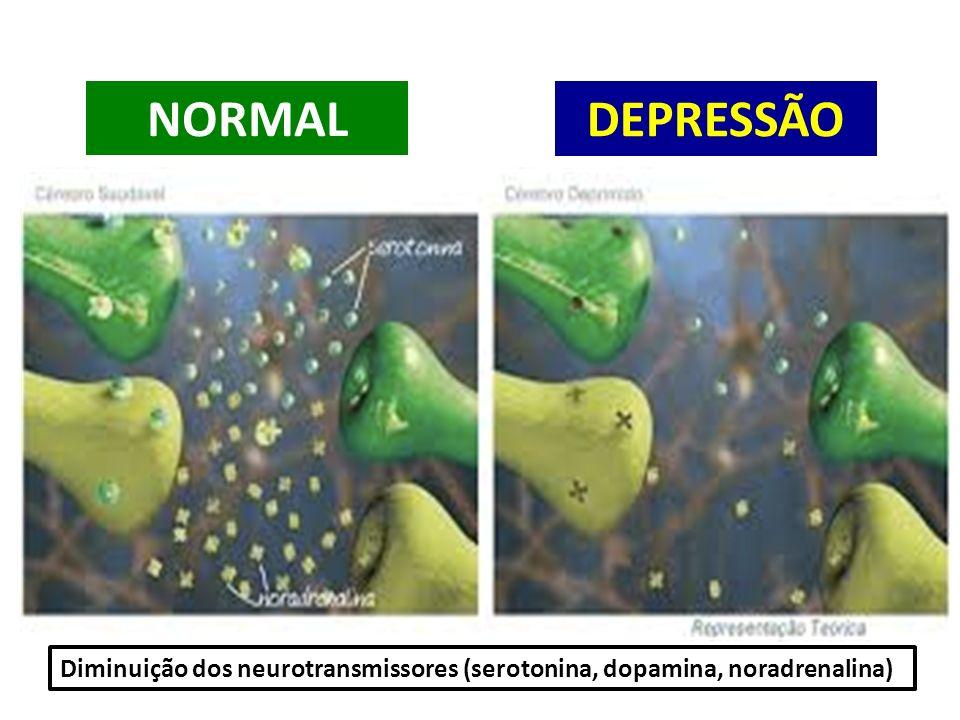 Diminuição dos neurotransmissores (serotonina, dopamina, noradrenalina) NORMAL DEPRESSÃO