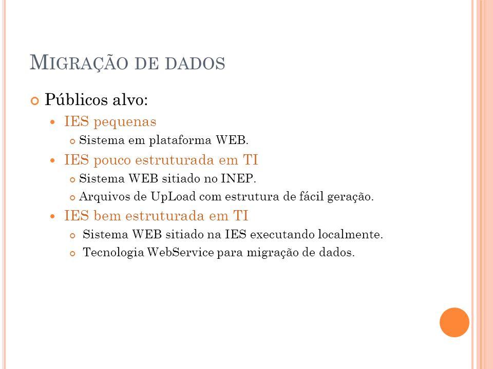 M IGRAÇÃO DE DADOS Públicos alvo: IES pequenas Sistema em plataforma WEB. IES pouco estruturada em TI Sistema WEB sitiado no INEP. Arquivos de UpLoad