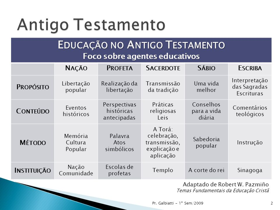 Textos Importantes Deuteronômio 6.1-9 Salmo 78 Neemias 8.1-18 3Pr. Galbiatti - 1º Sem/2009