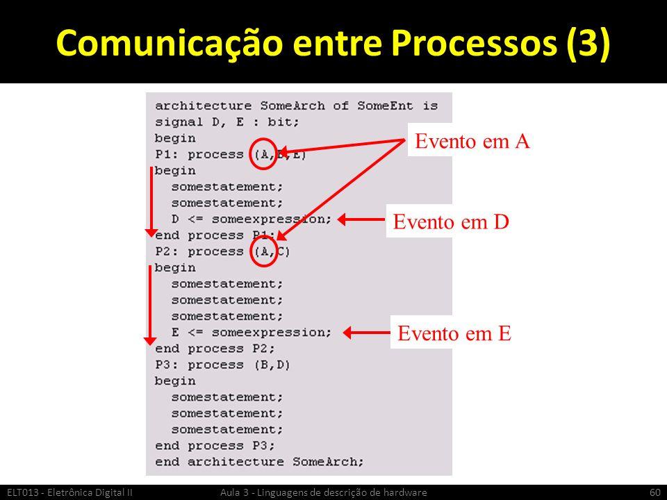 Comunicação entre Processos (3) ELT013 - Eletrônica Digital II Aula 3 - Linguagens de descrição de hardware60 Evento em A Evento em D Evento em E