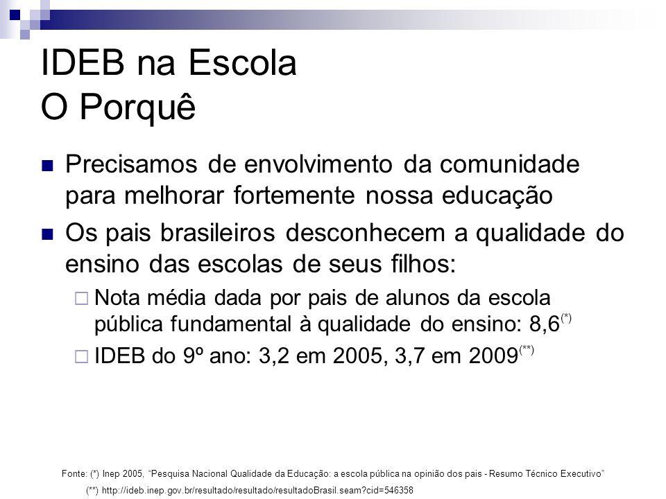 IDEB na Escola O Porquê Precisamos de envolvimento da comunidade para melhorar fortemente nossa educação Os pais brasileiros desconhecem a qualidade do ensino das escolas de seus filhos: Nota média dada por pais de alunos da escola pública fundamental à qualidade do ensino: 8,6 (*) IDEB do 9º ano: 3,2 em 2005, 3,7 em 2009 (**) Fonte: (*) Inep 2005, Pesquisa Nacional Qualidade da Educação: a escola pública na opinião dos pais - Resumo Técnico Executivo (**) http://ideb.inep.gov.br/resultado/resultado/resultadoBrasil.seam?cid=546358