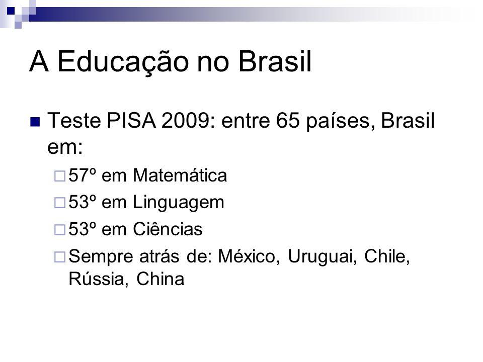 A Educação no Brasil Teste PISA 2009: entre 65 países, Brasil em: 57º em Matemática 53º em Linguagem 53º em Ciências Sempre atrás de: México, Uruguai, Chile, Rússia, China