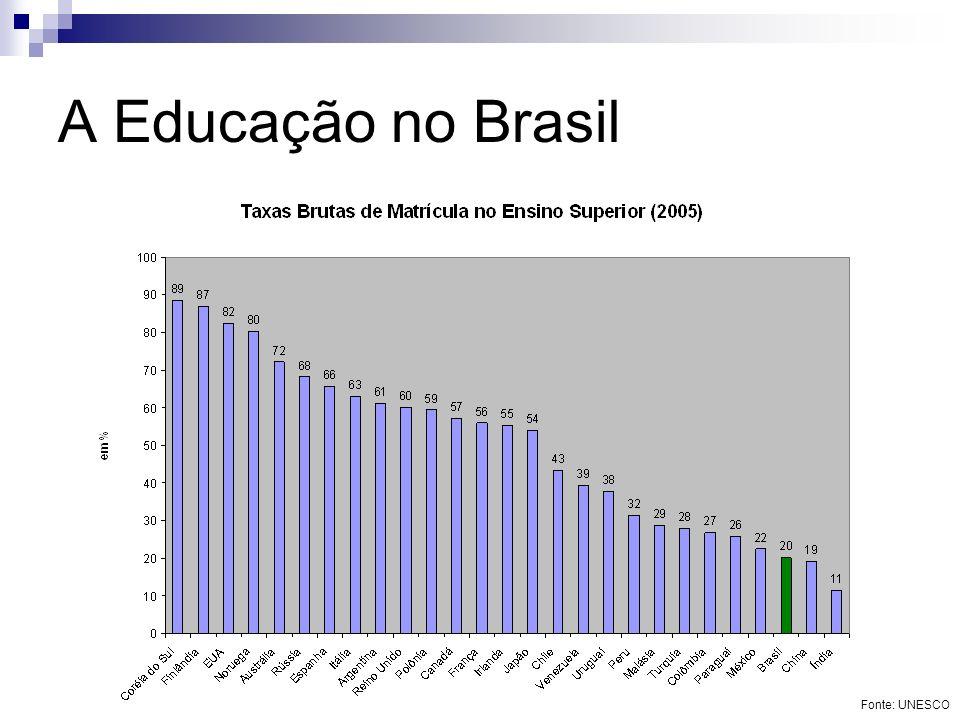 A Educação no Brasil Fonte: UNESCO
