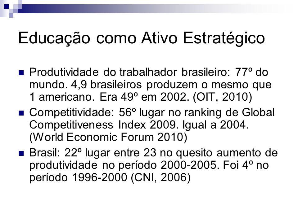 Educação como Ativo Estratégico Produtividade do trabalhador brasileiro: 77º do mundo.