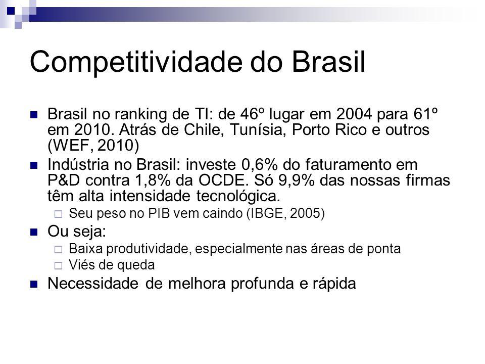 Competitividade do Brasil Brasil no ranking de TI: de 46º lugar em 2004 para 61º em 2010.