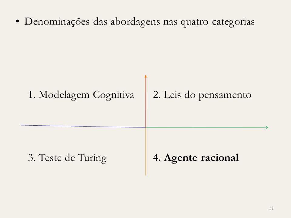 11 1. Modelagem Cognitiva2. Leis do pensamento 3. Teste de Turing4. Agente racional Denominações das abordagens nas quatro categorias