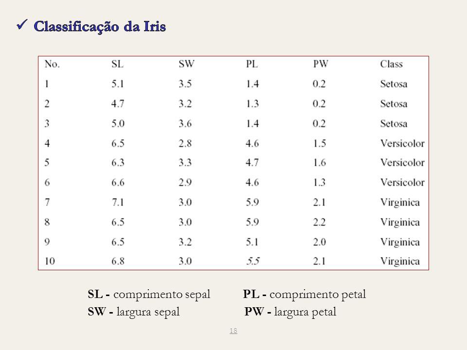 18 SL - comprimento sepal PL - comprimento petal SW - largura sepal PW - largura petal