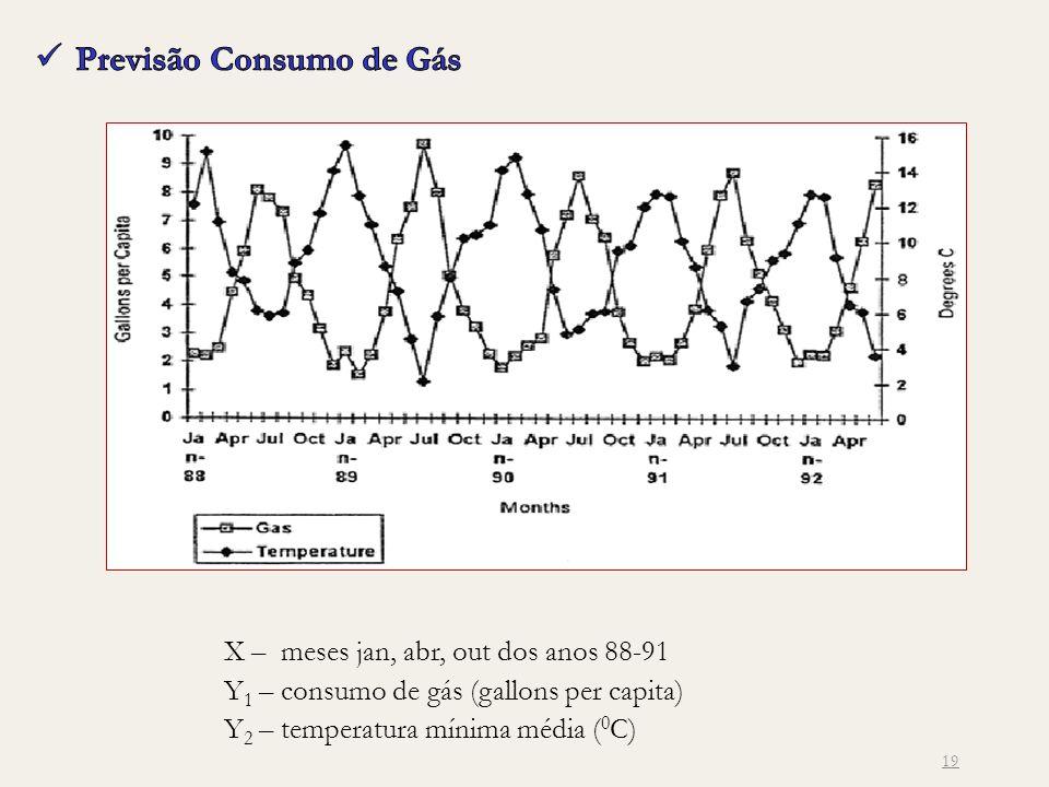 19 X – meses jan, abr, out dos anos 88-91 Y 1 – consumo de gás (gallons per capita) Y 2 – temperatura mínima média ( 0 C)