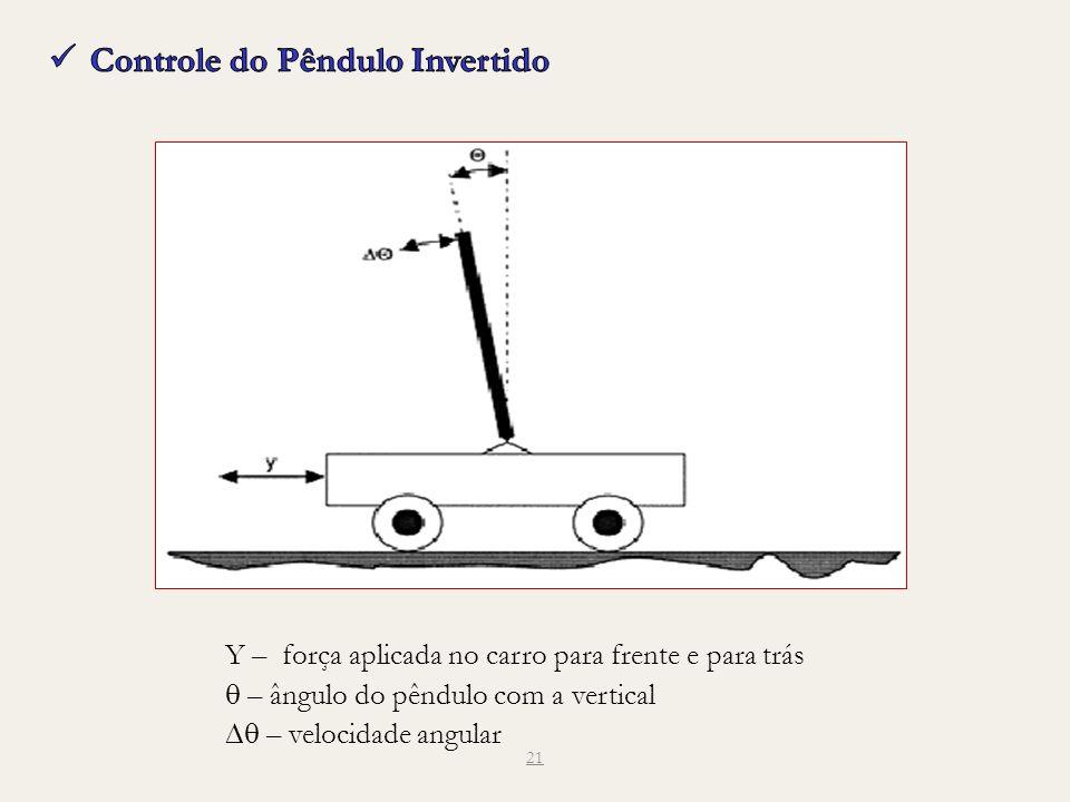 21 Y – força aplicada no carro para frente e para trás – ângulo do pêndulo com a vertical – velocidade angular