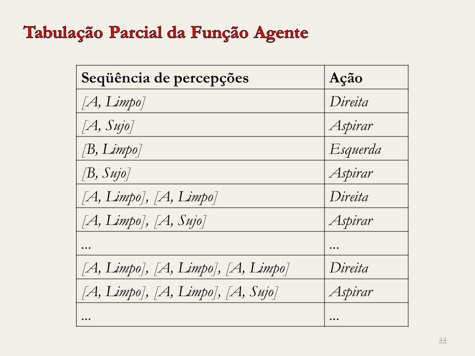 44 Seqüência de percepçõesAção [A, Limpo]Direita [A, Sujo]Aspirar [B, Limpo]Esquerda [B, Sujo]Aspirar [A, Limpo], [A, Limpo]Direita [A, Limpo], [A, Su