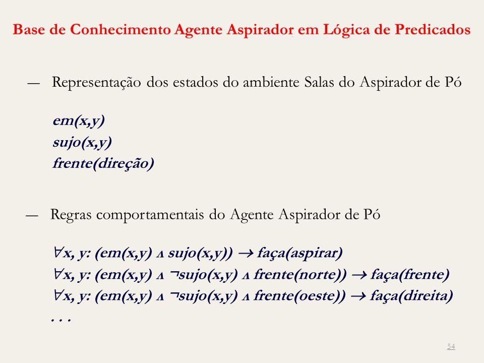 54 Base de Conhecimento Agente Aspirador em Lógica de Predicados Representação dos estados do ambiente Salas do Aspirador de Pó em(x,y) sujo(x,y) fren