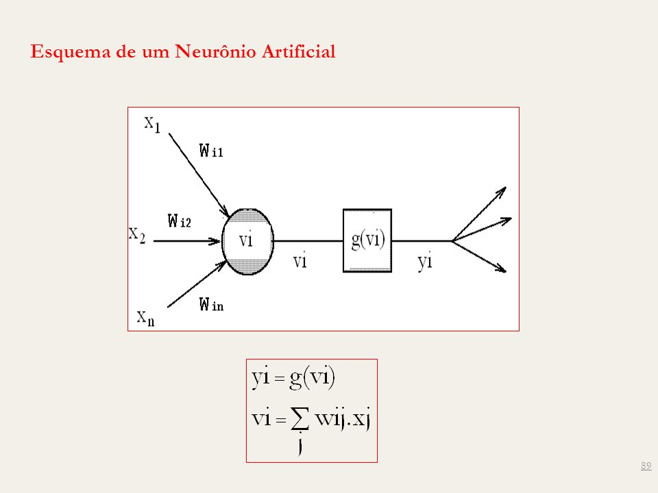 89 Esquema de um Neurônio Artificial