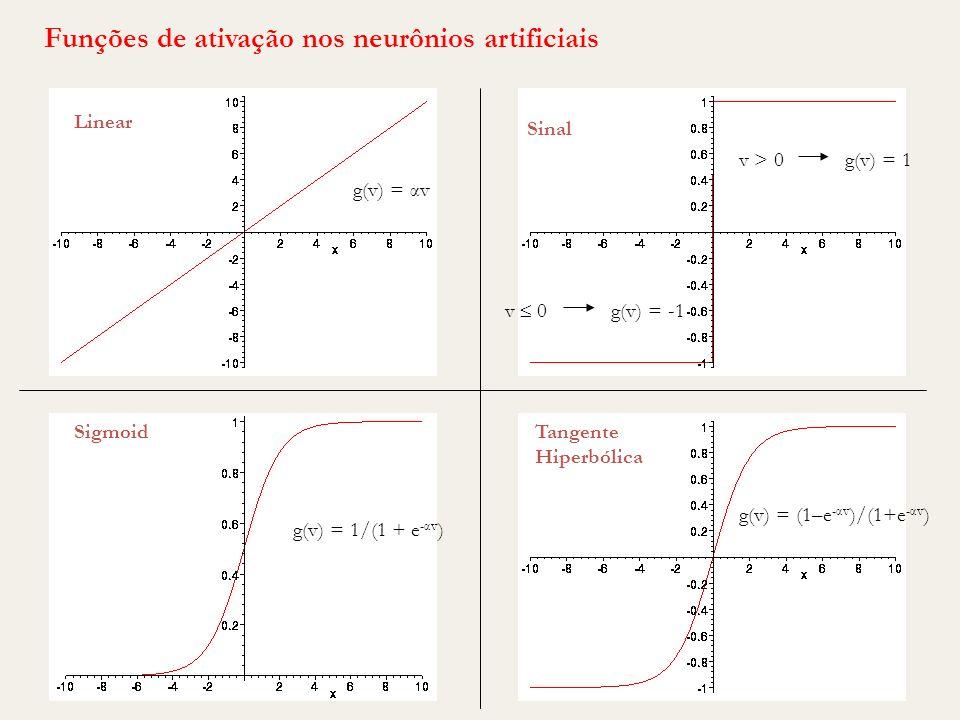 90 Sigmoid Linear Sinal Tangente Hiperbólica g(v) = αv v > 0g(v) = 1 g(v) = 1/(1 + e -αv ) g(v) = (1–e -αv )/(1+e -αv ) Funções de ativação nos neurôn