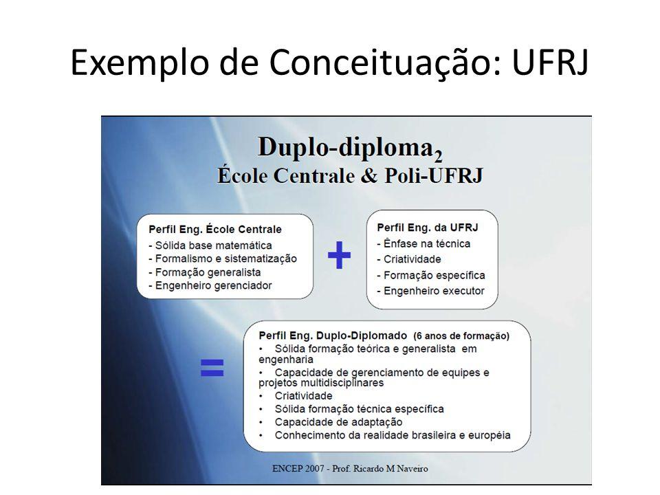 Exemplo de Conceituação: UFRJ