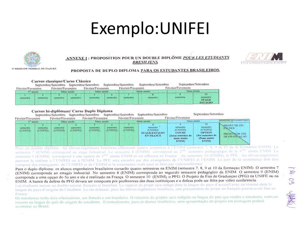 Exemplo:UNIFEI