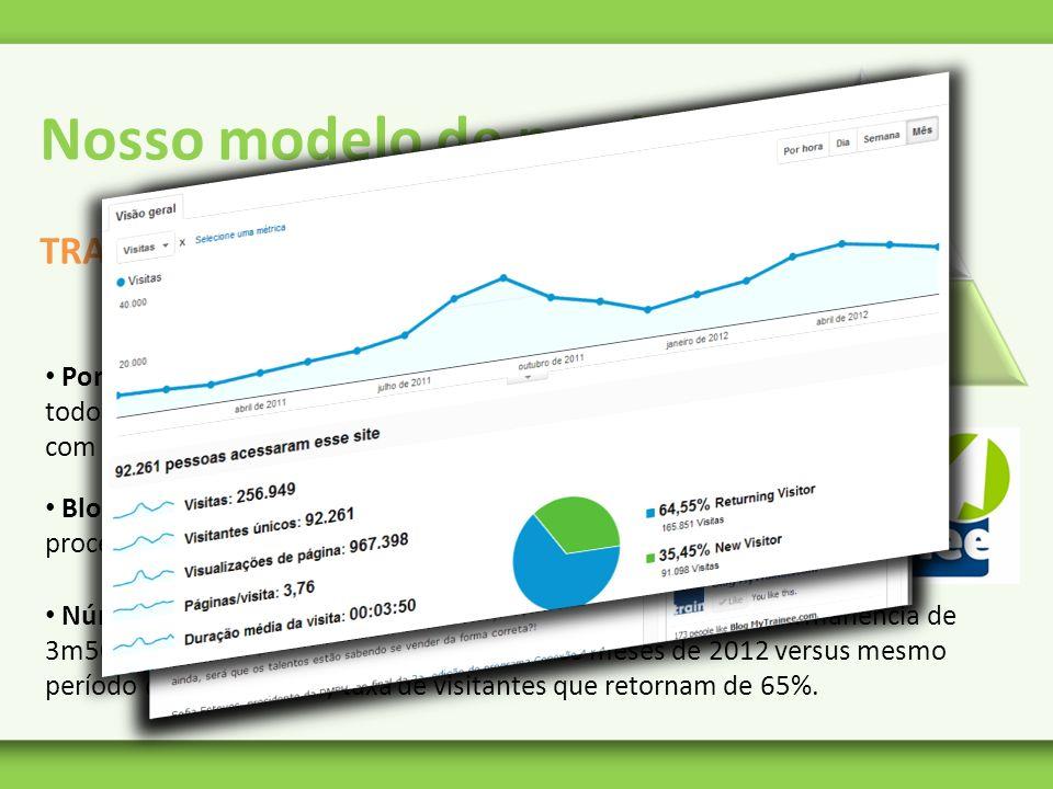 Números do site: média de 1.000 visitas por dia, tempo de permanência de 3m50s, crescimento de 113% nos 6 primeiros meses de 2012 versus mesmo período
