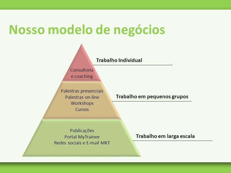 Nosso modelo de negócios Trabalho Individual Consultoria e coaching Trabalho em pequenos grupos Palestras presenciais Palestras on-line Workshops Curs