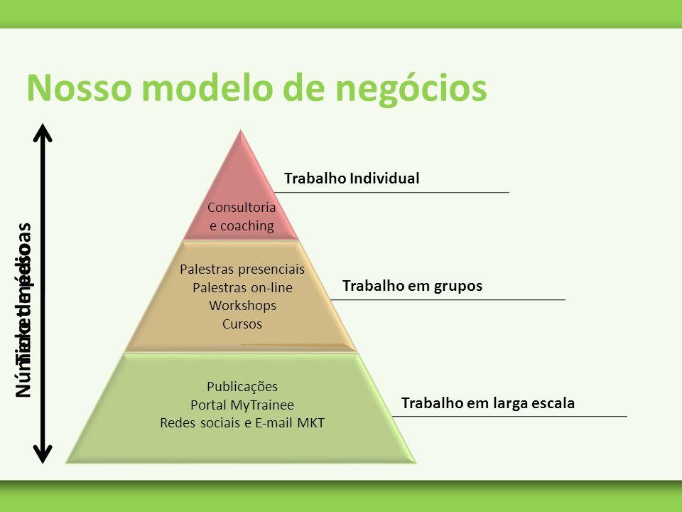 Nosso modelo de negócios Número de pesoas Ticket médio Trabalho Individual Consultoria e coaching Trabalho em grupos Palestras presenciais Palestras o