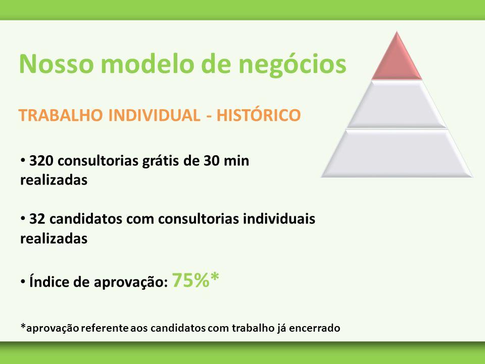 Nosso modelo de negócios TRABALHO INDIVIDUAL - HISTÓRICO 320 consultorias grátis de 30 min realizadas 32 candidatos com consultorias individuais reali