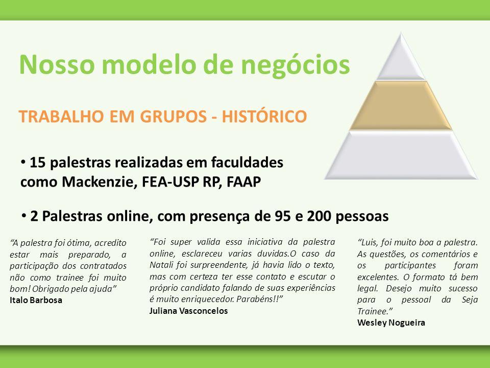 Nosso modelo de negócios TRABALHO EM GRUPOS - HISTÓRICO 15 palestras realizadas em faculdades como Mackenzie, FEA-USP RP, FAAP 2 Palestras online, com