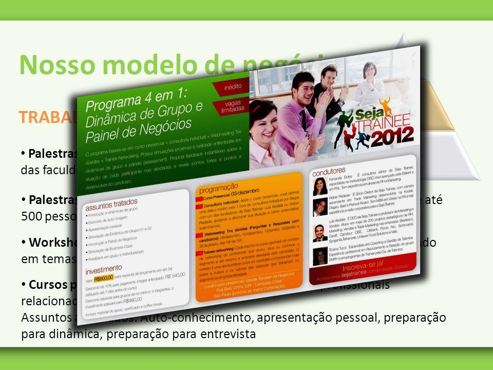 Nosso modelo de negócios TRABALHO EM GRUPOS - METODOLOGIA Palestras presenciais: parcerias com Empresas-JR das faculdades – sob demanda Palestras onli