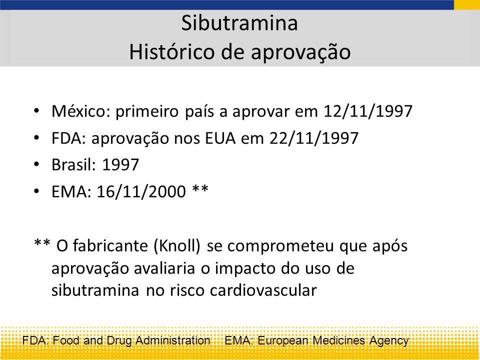 Sibutramina Histórico de aprovação México: primeiro país a aprovar em 12/11/1997 FDA: aprovação nos EUA em 22/11/1997 Brasil: 1997 EMA: 16/11/2000 ** ** O fabricante (Knoll) se comprometeu que após aprovação avaliaria o impacto do uso de sibutramina no risco cardiovascular FDA: Food and Drug Administration EMA: European Medicines Agency