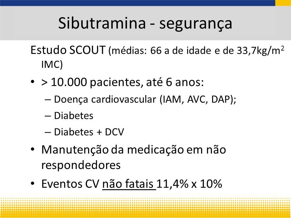 Sibutramina - segurança Estudo SCOUT (médias: 66 a de idade e de 33,7kg/m 2 IMC) > 10.000 pacientes, até 6 anos: – Doença cardiovascular (IAM, AVC, DAP); – Diabetes – Diabetes + DCV Manutenção da medicação em não respondedores Eventos CV não fatais 11,4% x 10%