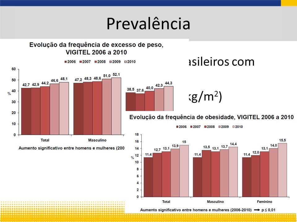 Prevalência Aproximadamente 50% de brasileiros com sobrepeso 15% com obesidade (IMC>30kg/m 2 )