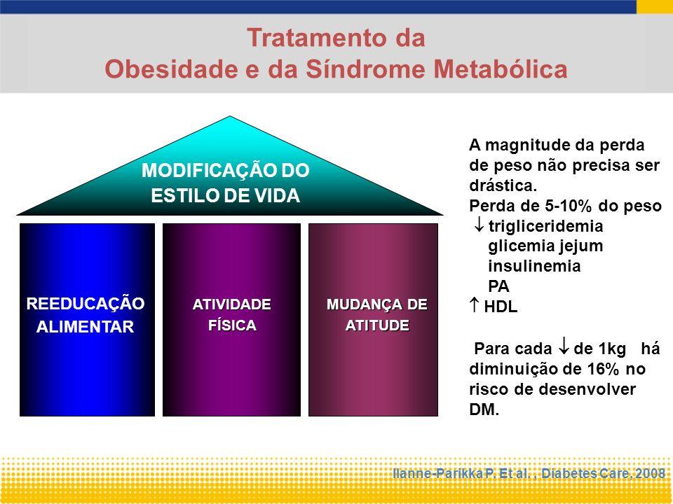 MODIFICAÇÃO DO ESTILO DE VIDA REEDUCAÇÃO ALIMENTAR Tratamento da Obesidade e da Síndrome Metabólica ATIVIDADE FÍSICA MUDANÇA DE ATITUDE A magnitude da perda de peso não precisa ser drástica.