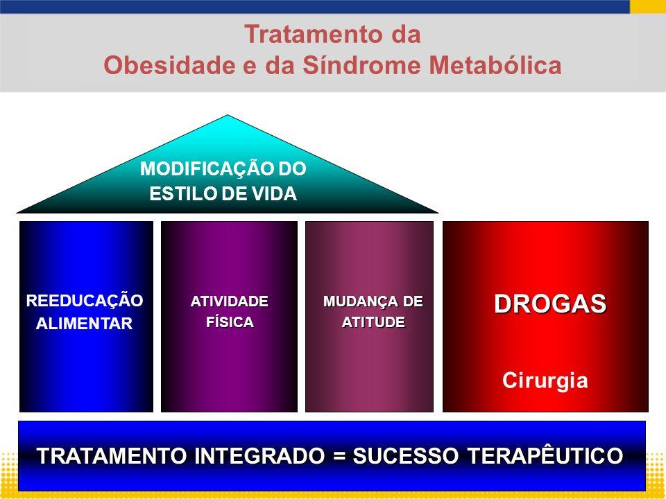 MODIFICAÇÃO DO ESTILO DE VIDA REEDUCAÇÃO ALIMENTAR Tratamento da Obesidade e da Síndrome Metabólica ATIVIDADE FÍSICA MUDANÇA DE ATITUDE DROGAS TRATAMENTO INTEGRADO = SUCESSO TERAPÊUTICO Cirurgia