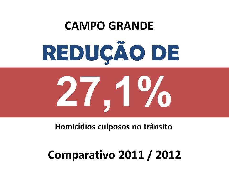 27,1% REDUÇÃO DE Comparativo 2011 / 2012 CAMPO GRANDE Homicídios culposos no trânsito
