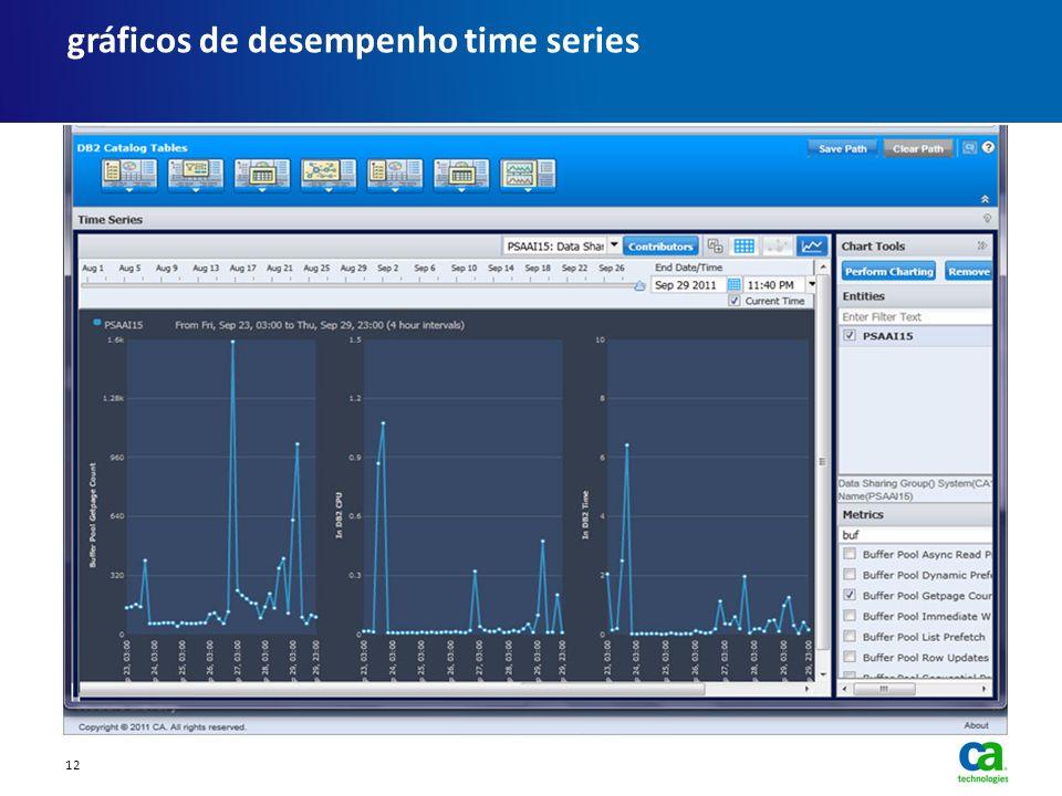 gráficos de desempenho time series 12