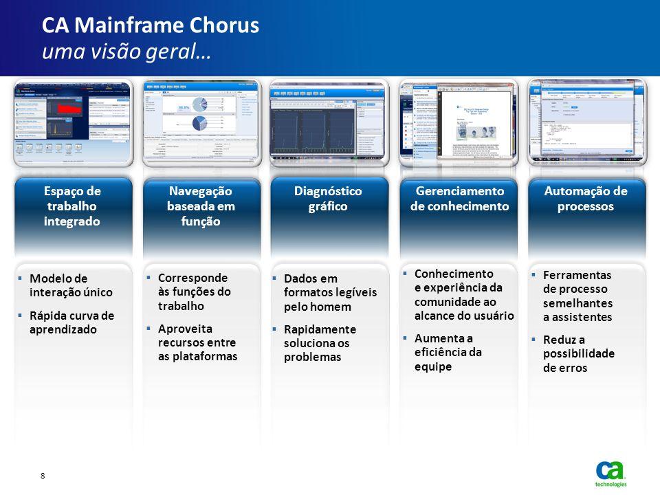 CA Mainframe Chorus uma visão geral… Ferramentas de processo semelhantes a assistentes Reduz a possibilidade de erros Automação de processos Conhecime