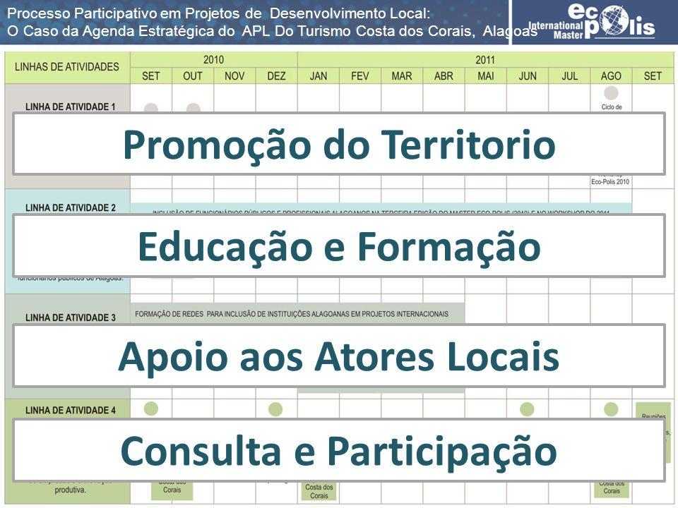 Promoção do Territorio Educação e Formação Apoio aos Atores Locais Consulta e Participação Processo Participativo em Projetos de Desenvolvimento Local