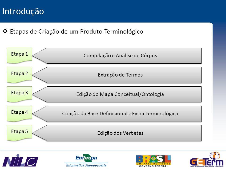 Introdução Etapa 1 Etapa 2 Etapa 3 Etapa 4 Etapa 5 Produto Terminológico Terminólogos Linguístas Especialistas COLABORAÇÃO