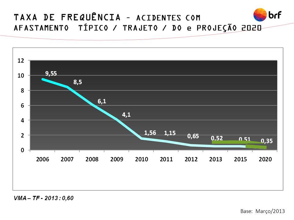 TAXA DE FREQUÊNCIA – ACIDENTES COM AFASTAMENTO TÍPICO / TRAJETO / DO e PROJEÇÃO 2020 VMA – TF - 2013 : 0,60 Base: Março/2013