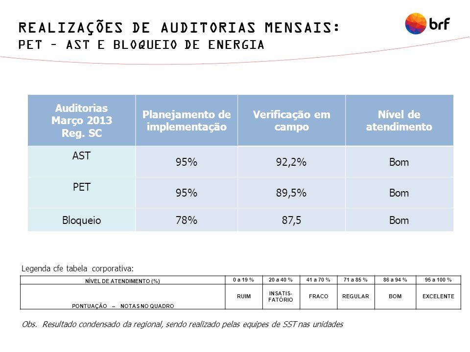Auditorias Março 2013 Reg. SC Planejamento de implementação Verificação em campo Nível de atendimento AST 95%92,2%Bom PET 95%89,5%Bom Bloqueio78%87,5B