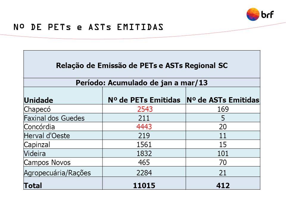 Nº DE PETs e ASTs EMITIDAS Relação de Emissão de PETs e ASTs Regional SC Período: Acumulado de jan a mar/13 Unidade Nº de PETs EmitidasNº de ASTs Emit