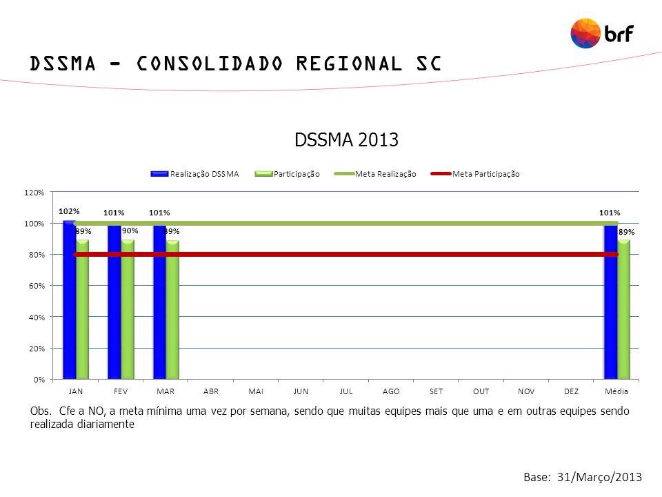 DSSMA - CONSOLIDADO REGIONAL SC DSSMA 2013 Obs. Cfe a NO, a meta mínima uma vez por semana, sendo que muitas equipes mais que uma e em outras equipes